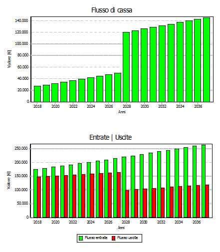 finanziamenti-flussi-di-cassa-sep-energia